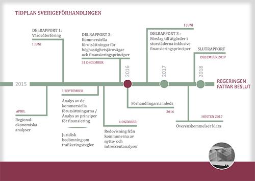 Tidplan Sverigeförhandlingen Thumbnail